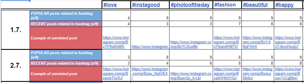 List of popular hashtags