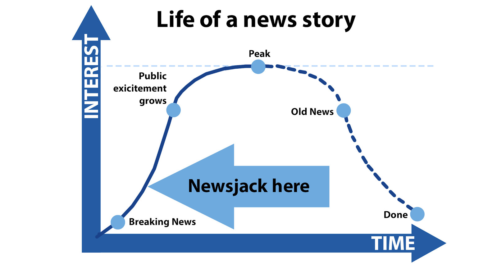illustration of a life of a news story