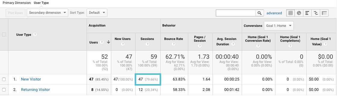 percentage of new sessions in Google Analytics