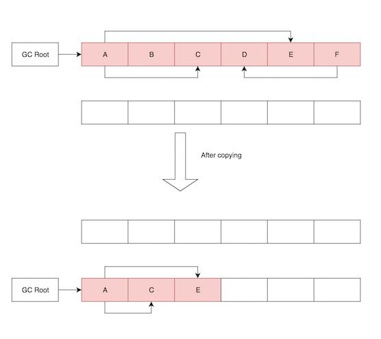 JVM copying algorithm_Callibrity