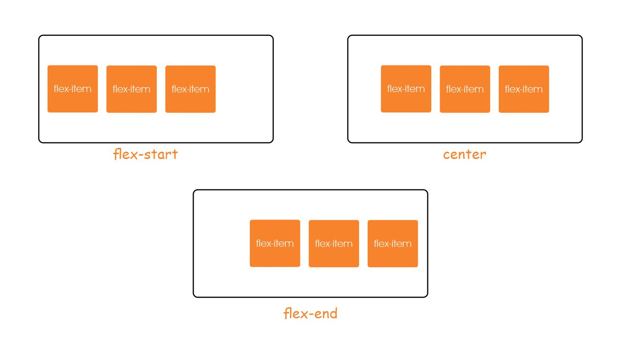 css flexbox justify-content property