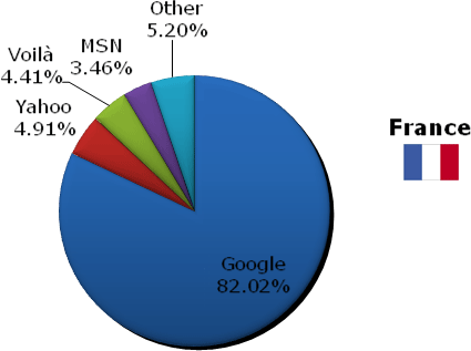 France search engine market share