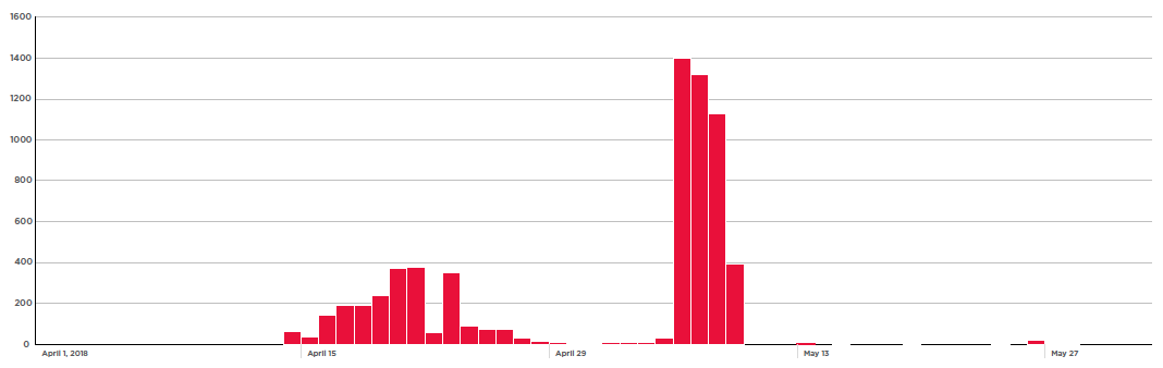 Figure 8. Drupalgeddon 2 and 3 attack waves start in April