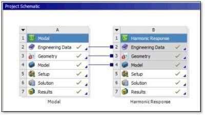 ANSYS | Окно проекта с модальным расчётом и гармоническим расчётом по полному методу, не связанному с результатами модального расчёта