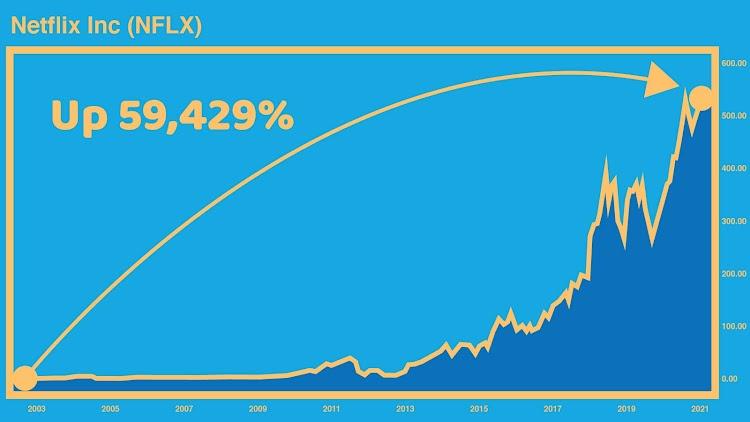 Netflix Chart - Up 59,429%