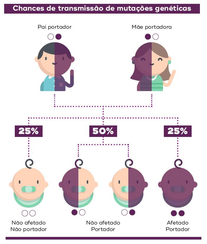 chances e transmissão de mutações genéticas