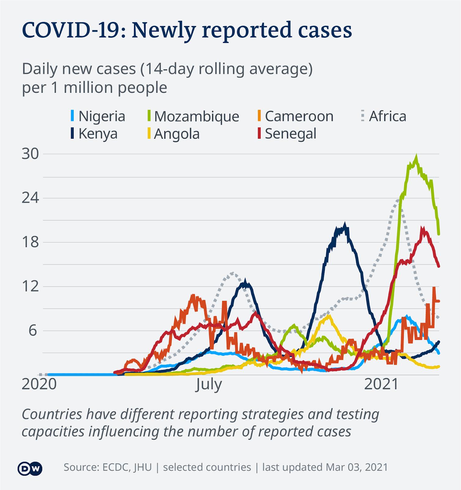 Data visualization COVID-19 New Cases Per Capita – 2021-03-03 – Africa - English