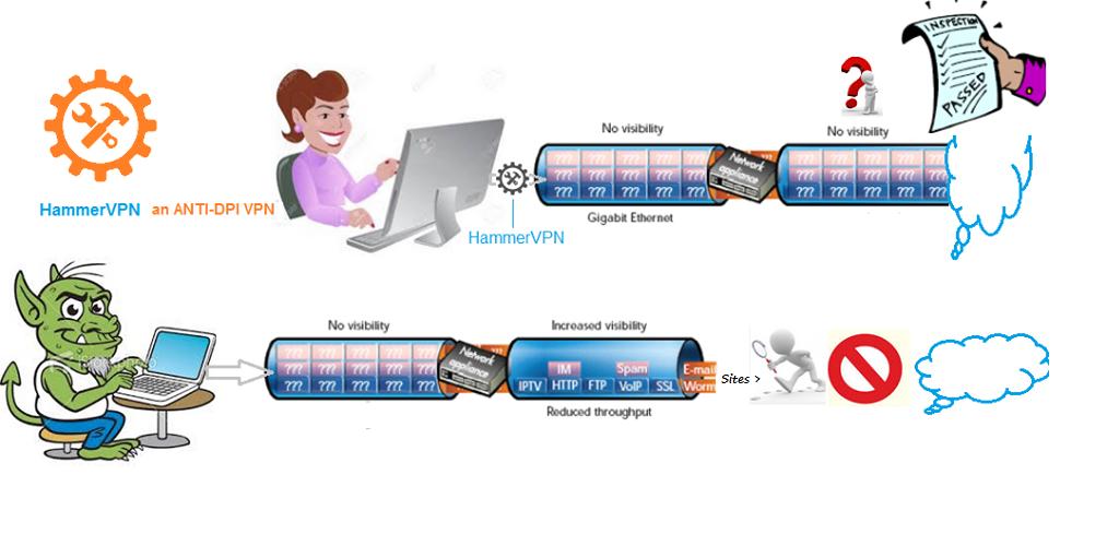 ดาวน์โหลด Hammer VPN AntiDPI VPN APK6 รุ่นล่าสุด app สำหรับ
