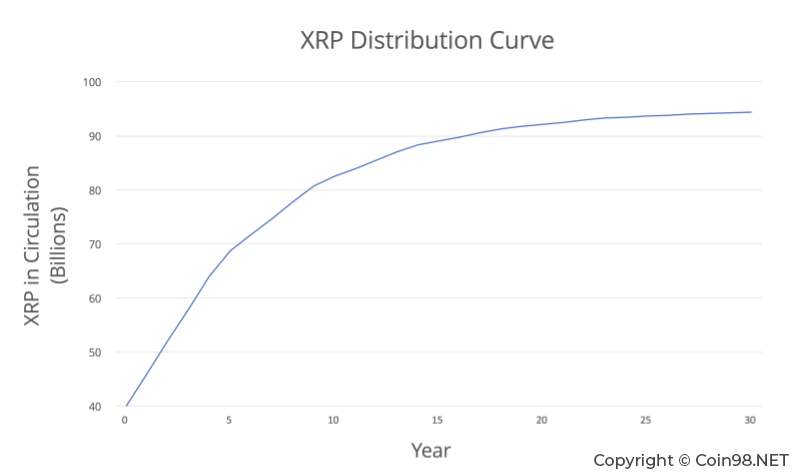 Ripple XRP - Coin98 Insights