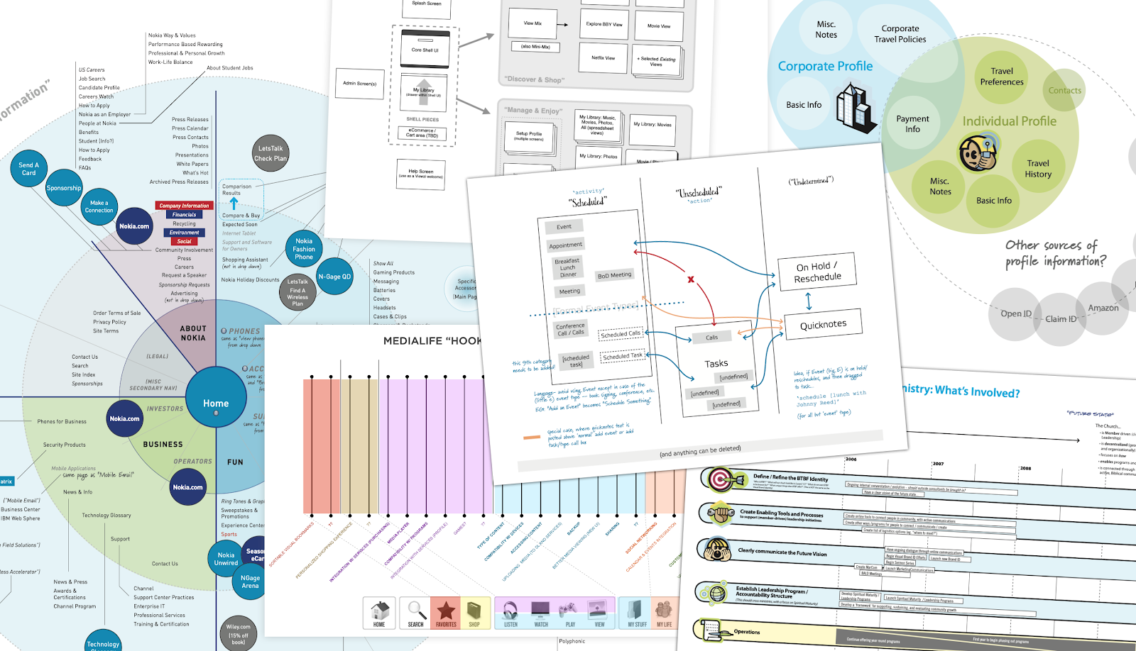 A collection of images from the Business Model Canvas showcase the relationship to design principles and methods.