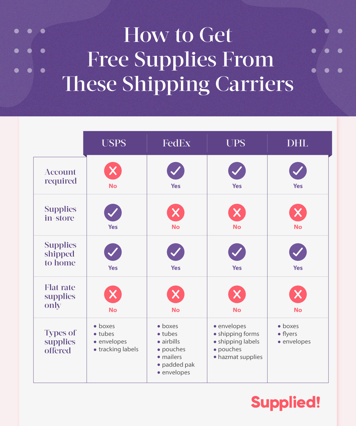 How to get free shipping supplies from USPS, FedEx, UPS, and DHL