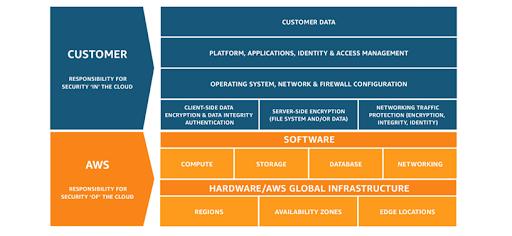 AWS Shared Responsibility Model.