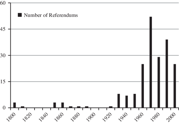Referendums-in-Autocracies-per-Decade-1800-2012-Source-C2D-database.png