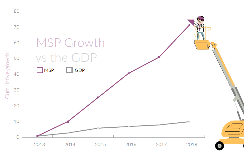 MSP Growth vs the GDP. Source: IT Glue