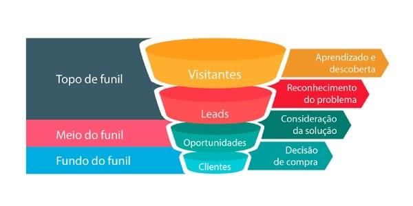 Etapas do inEtapas do Inbound Marketingbound marketing