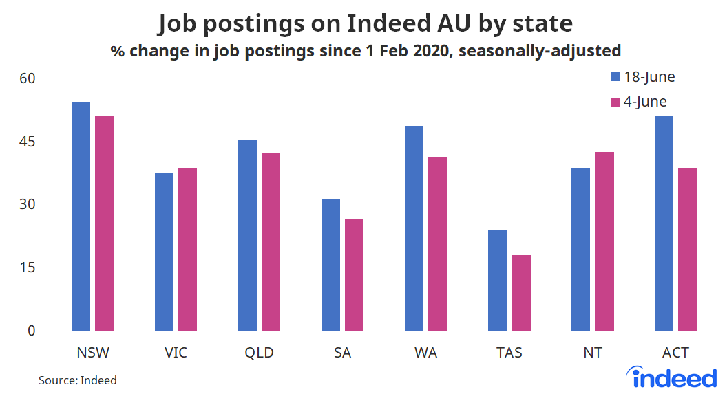 """Bar graph titled """"Job postings on Indeed AU by state"""""""