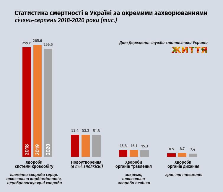 Статистика смертности в Украине по отдельным заболеваниями, январь-август 2018-2020 гг