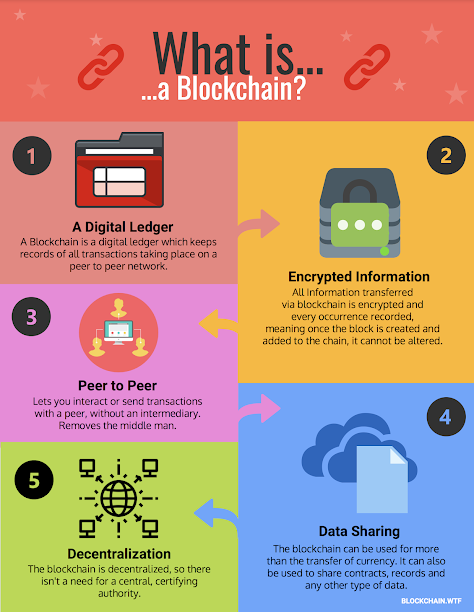 What is a Blockchain