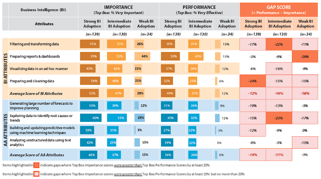 Figure 7: BI/AA Attributes – Importance vs. Performance by BI Adoption