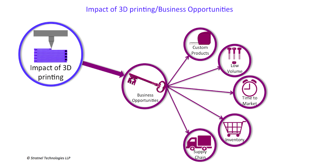 3D printing business opportunities