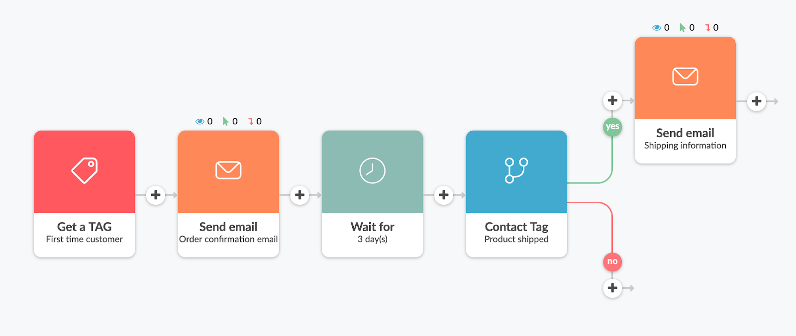 Contact Tagging to be able to automate order follow-up emails in Automizy