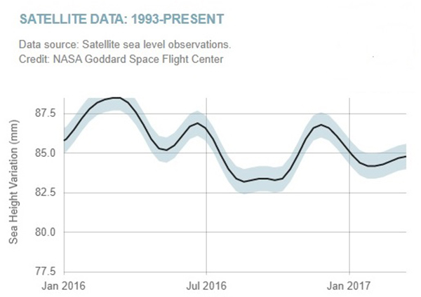 Sea levels are falling, not rising.