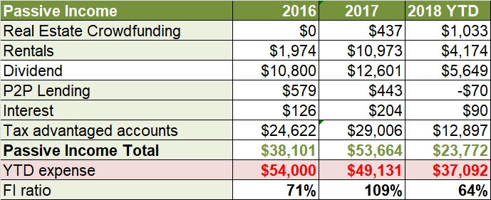 June 2018 passive income
