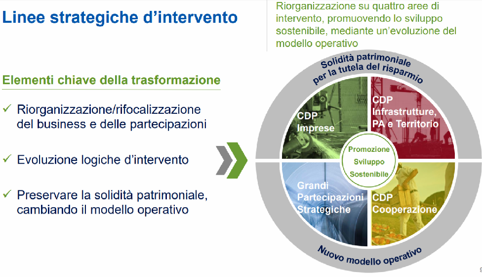 Piano industriale CDP