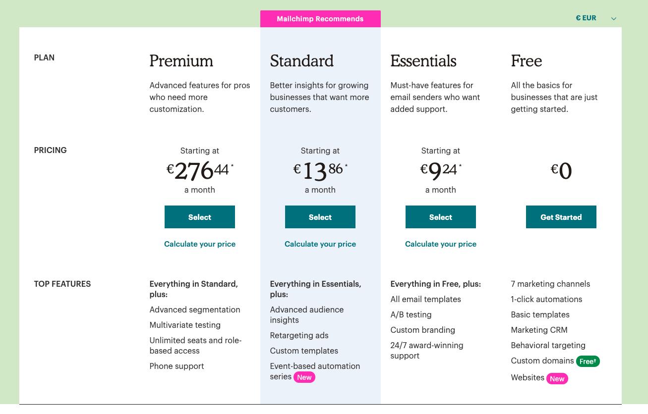 mailchimp cost per plan