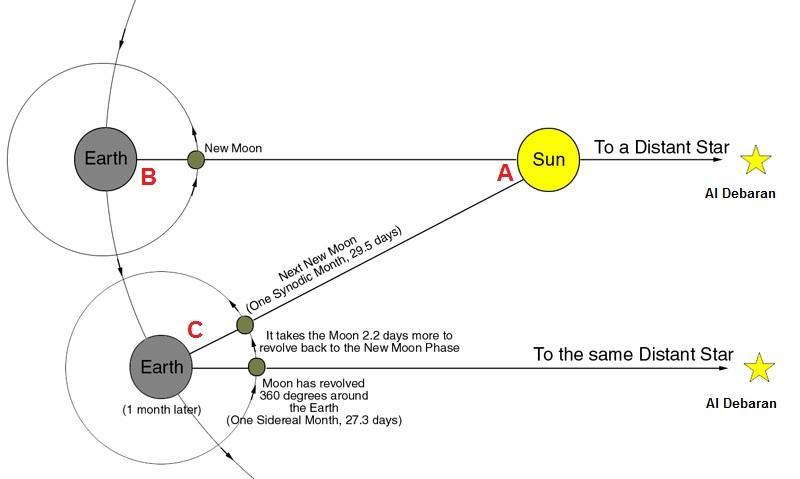 D:\Articles\~பிறை ஆய்வுகள்\மனாஸில் ஒரு பார்வை\siderealsynodic.jpg
