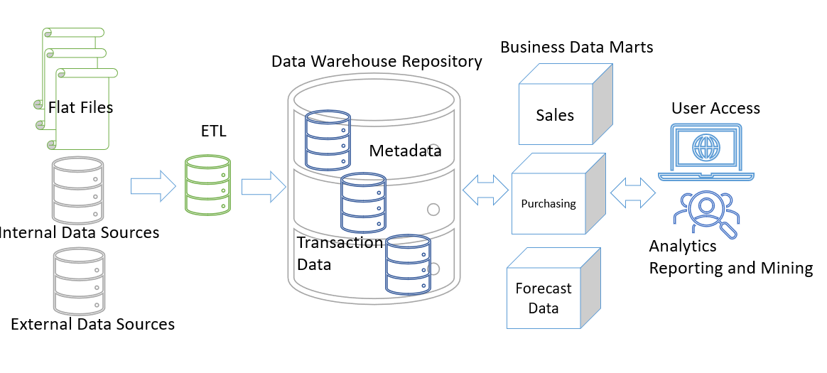 Building a Scalable Data Warehouse and its Maintenance 2