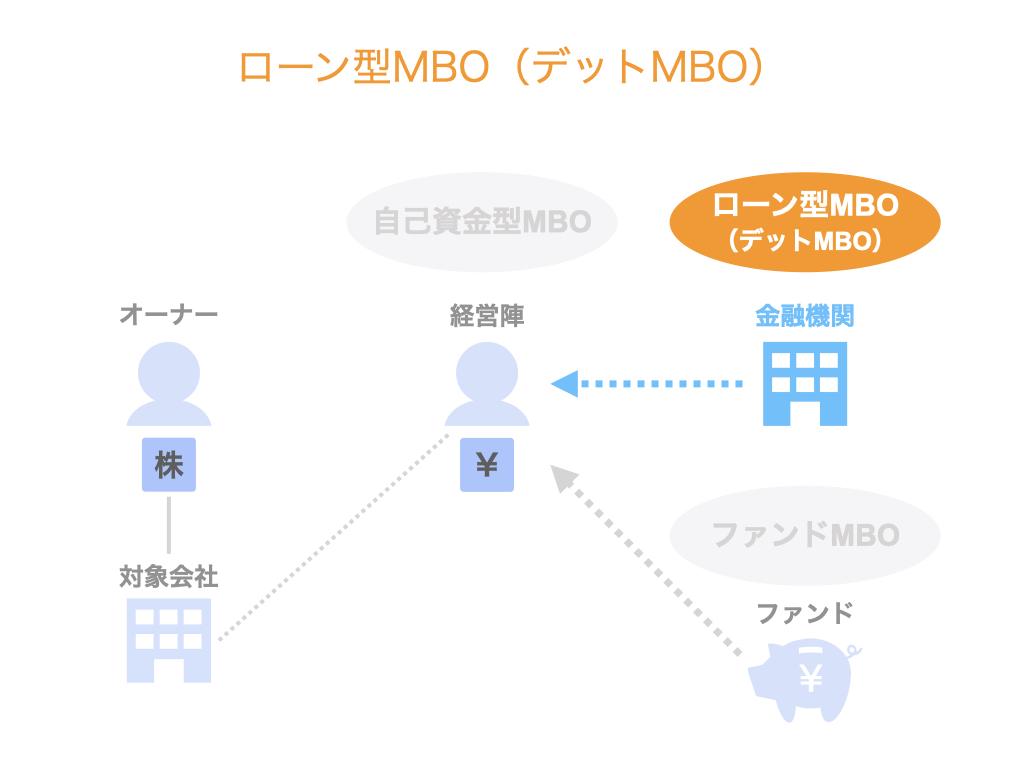 ローン型MBO(デットMBO)