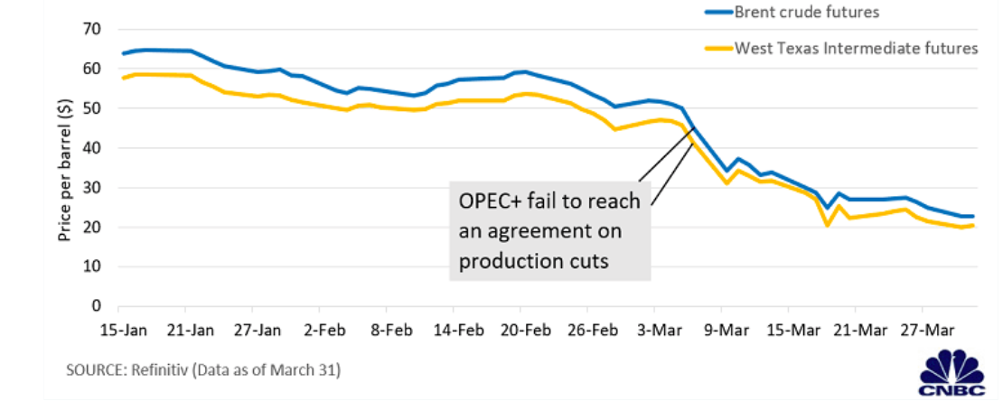 Chart representing crude oil price fluctuations due to coronavirus and clash between OPEC countries and Russia.