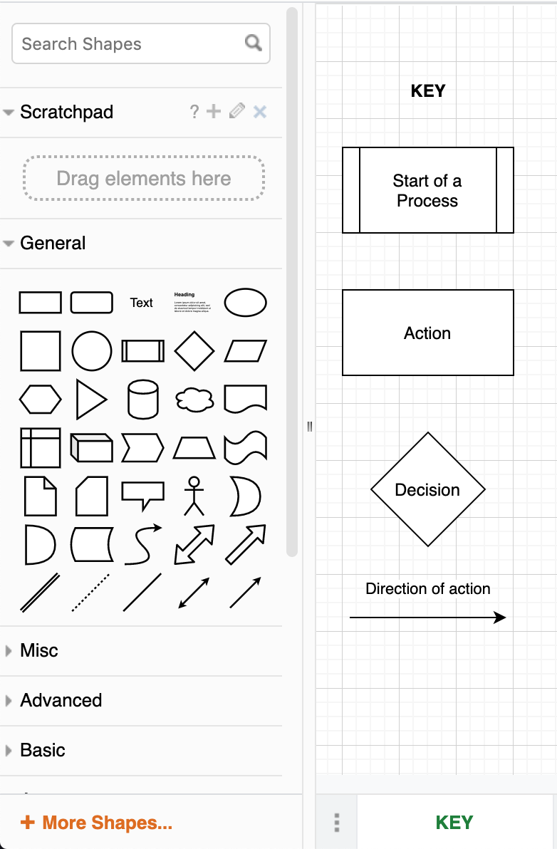 Draw.io key, start of a process, action, decision, direction of action