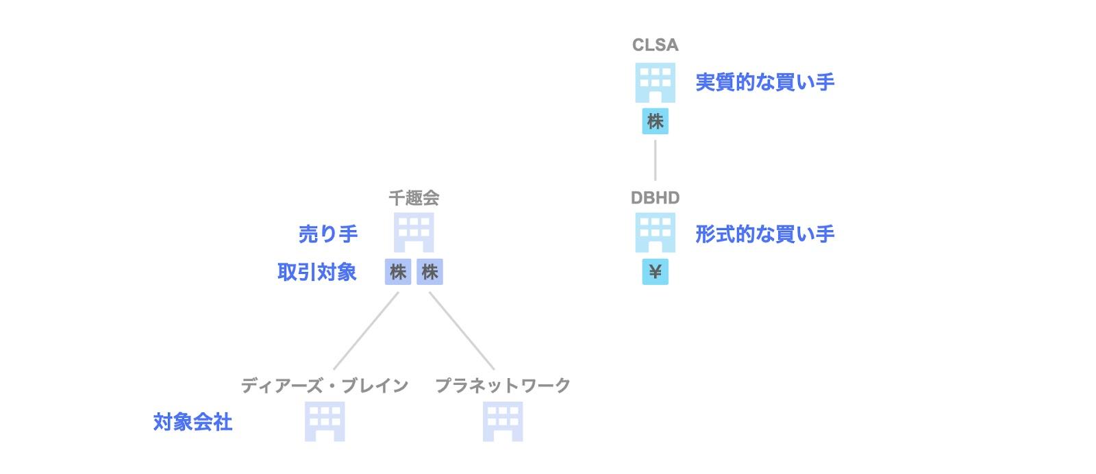 投資事例:CLSAによる千趣会子会社への投資案件の関係者
