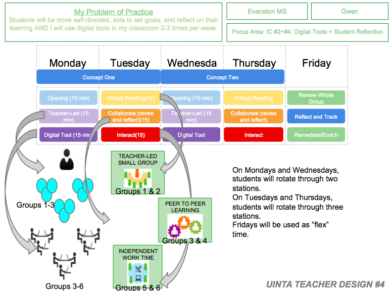 Blended LEarning Innovation Configuration by Education Elements  & UCSD