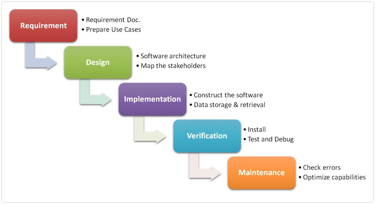 Marrying ux design and development for Waterfall and agile design processes