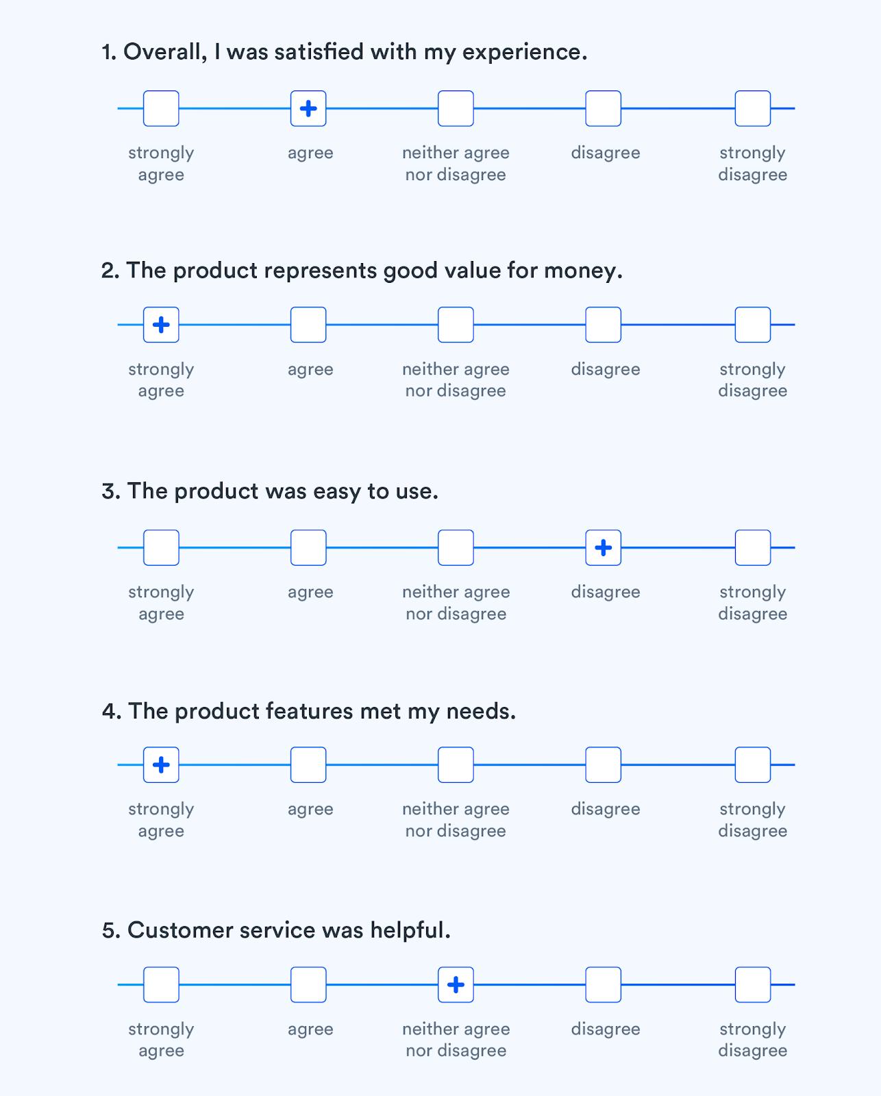 Customer Survey Ratings