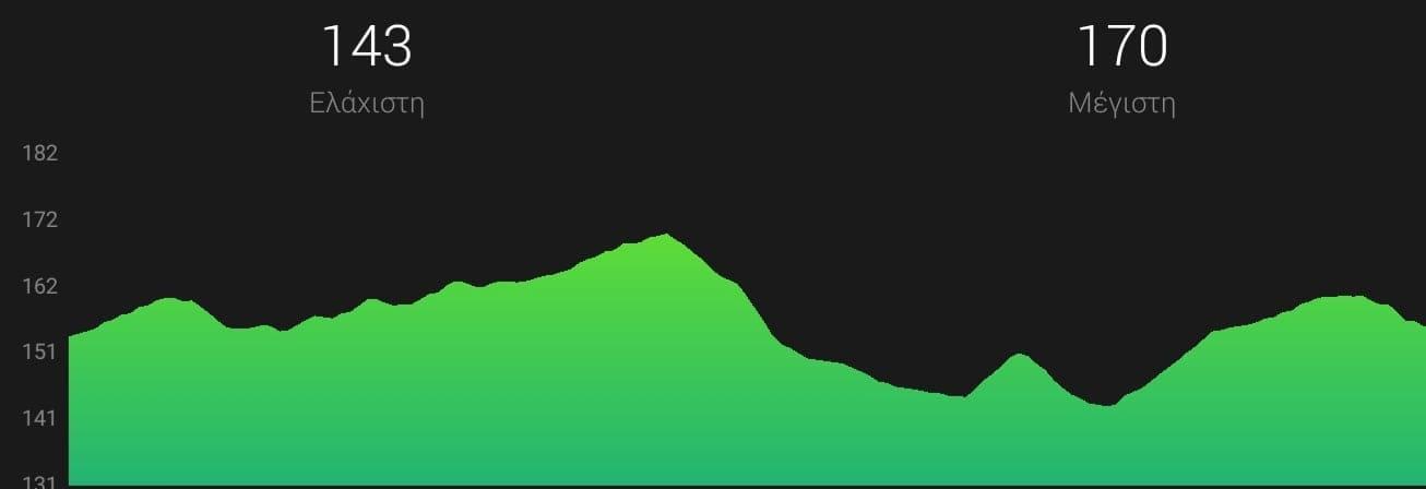 G:\8ος Φιλίππειος δρομος 2019\ΧΑΡΤΕΣ\old city trail 4.4xlm υψομετρικα.jpg