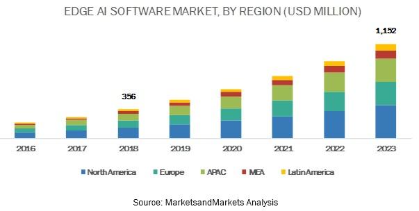 Edge AI Software Market, By Region (USD Million)