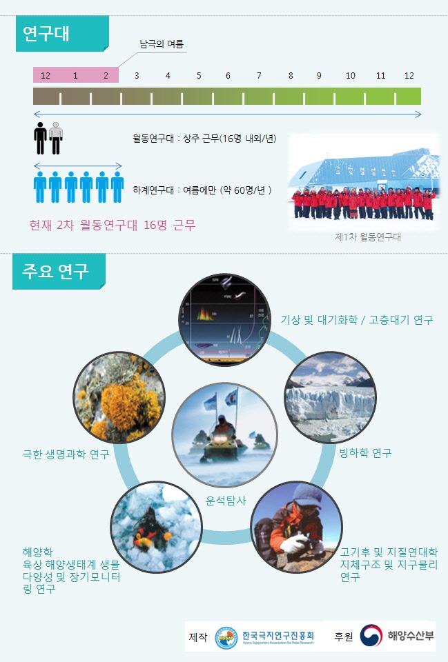 장보고과학기지 인포그래픽3