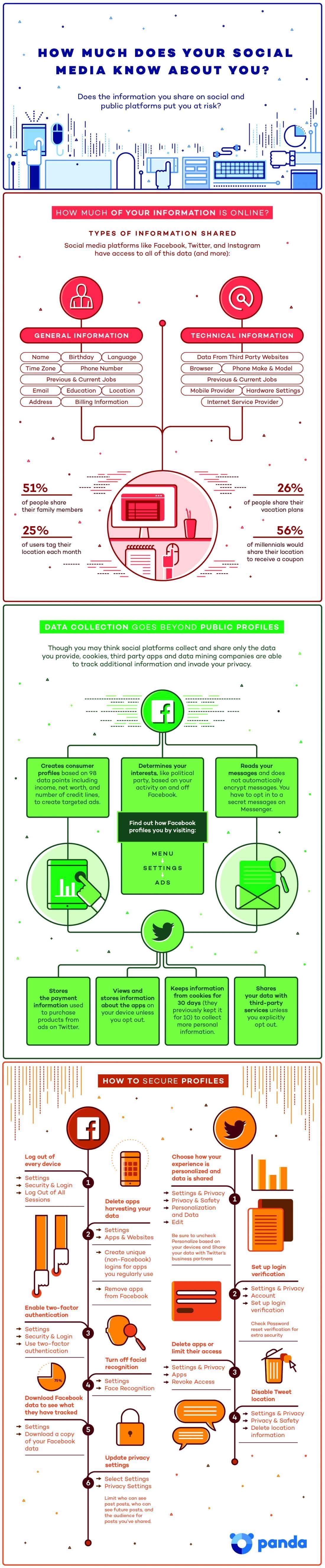 ¿Cuánto saben los medios sociales sobre ti? ¿La información que compartes te pone en riesgo?