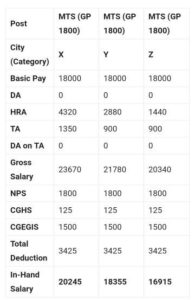 SSC MTS Salary Staructure