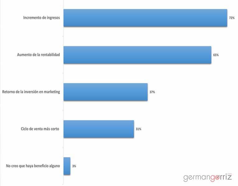 ROI-Customer-Experience-germangorriz