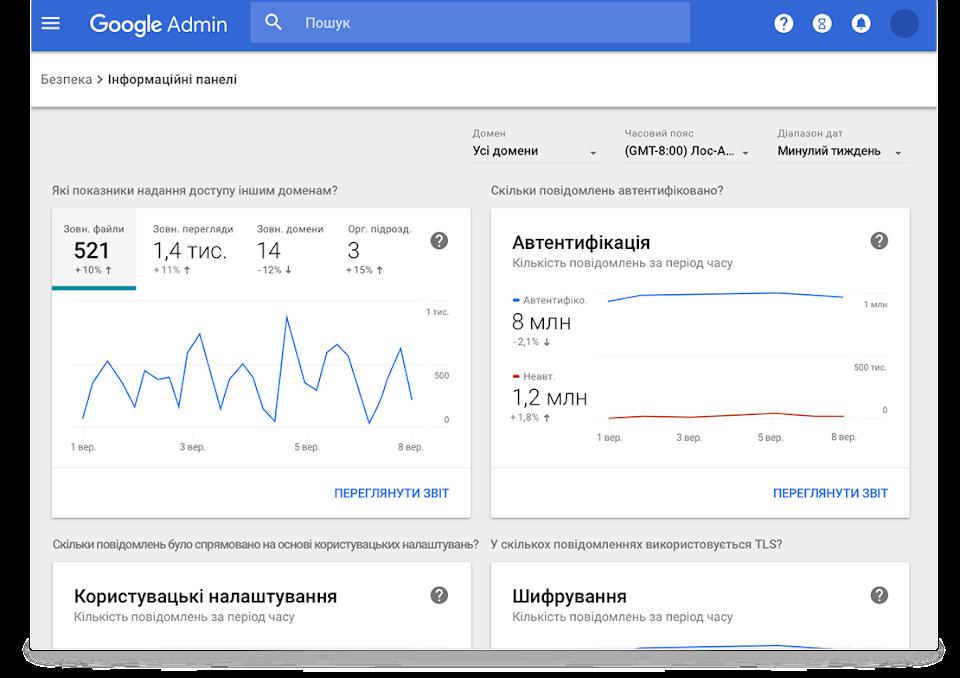 Інформаційні панелі керування безпекою в GoogleWorkspace