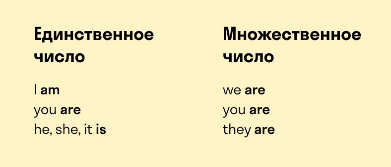формы единственного и множественного числа глагола to be
