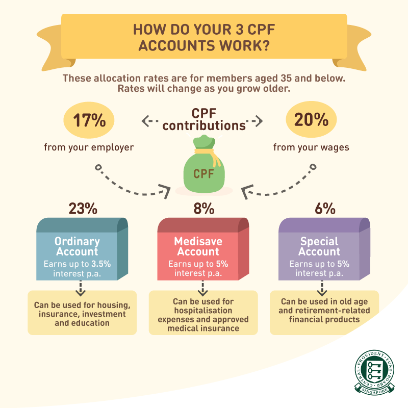 CPF Accounts and Rates