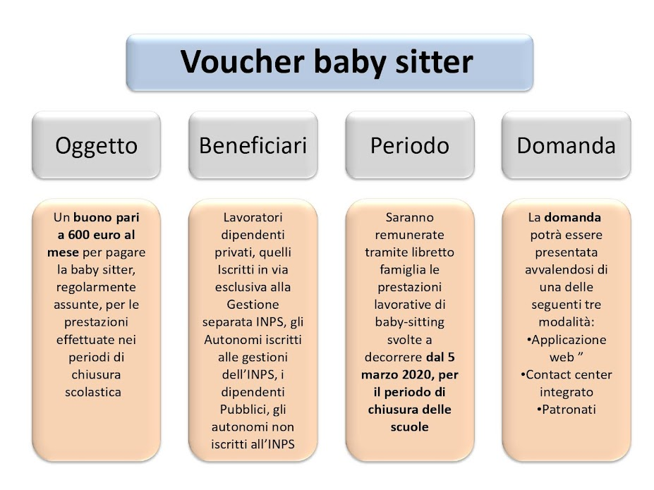 INPS bonus baby sitter