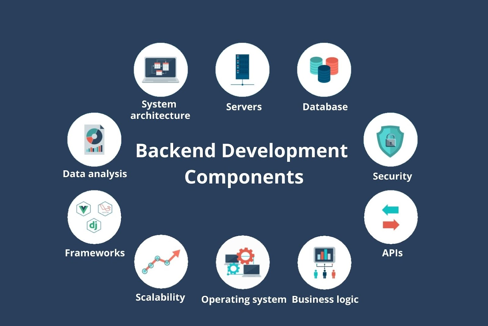 Backend development components