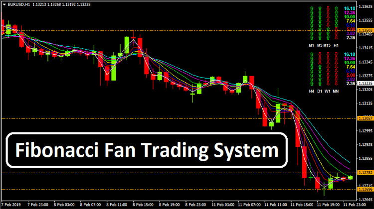 Details about Fibonacci Fan Trading Forex MT4 Indicator Trading Profitable  Accurate system use